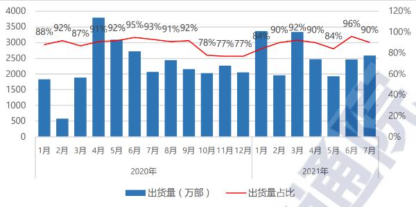 中国信通院:截至7月底国内5G手机出货量累计3.27亿部