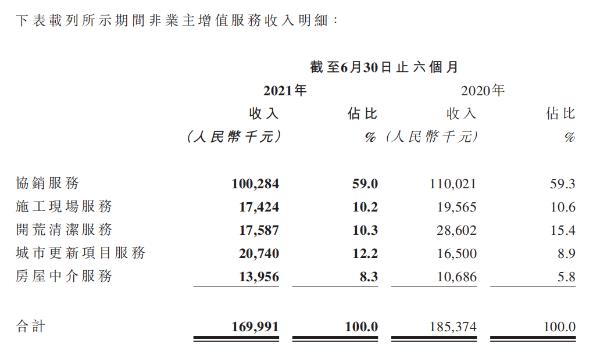 时代邻里非业主增值服务收入下滑 区域布局较为集中