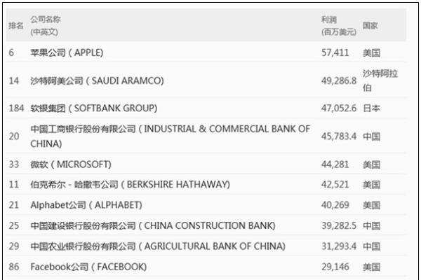 必看!《财富》世界500强榜单发布,苹果成为全球最赚钱公司