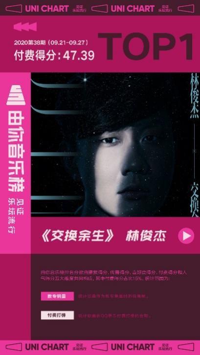 林俊杰新歌《交换余生》首周夺冠,由你音乐榜独家揭秘热度指数