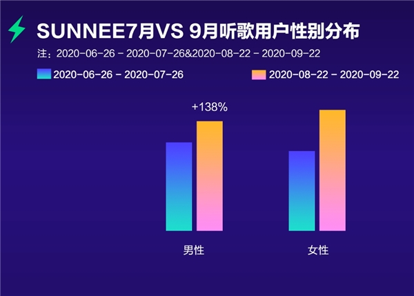由你音乐榜对话Sunnee杨芸晴,《天气:晴》热度指数独家揭秘