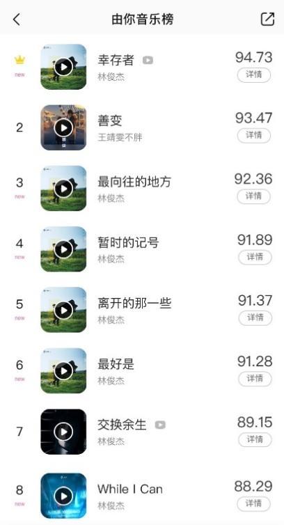 《幸存者》7首单曲全数晋级由你音乐榜实时榜TOP10,林俊杰国民度盖章