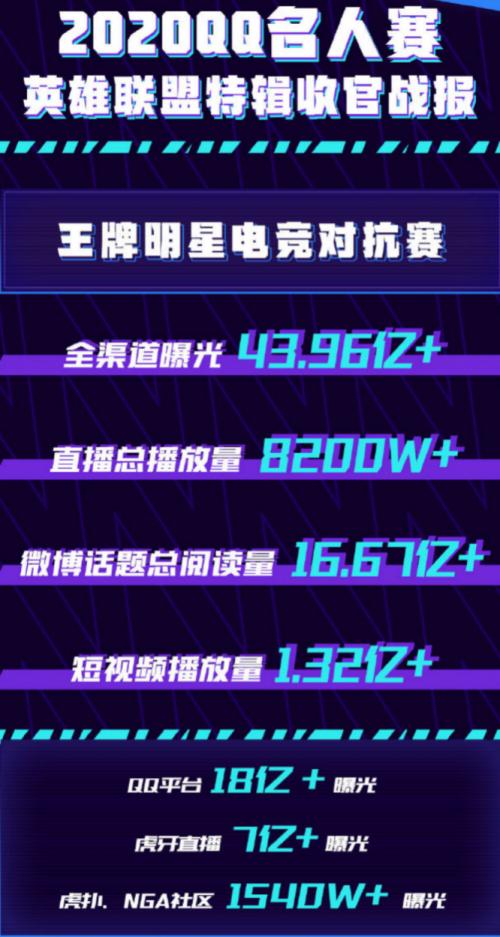 年末闪耀!2020QQ名人赛英雄联盟特辑谢幕