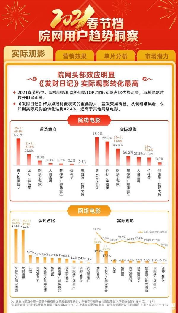 """《发财日记》领跑网络春节档 """"黑马级""""表现获官媒点赞"""