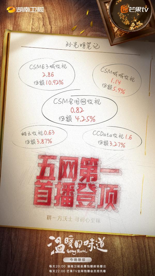 《温暖的味道》首播登顶 靳东李乃文飙戏名场面不断