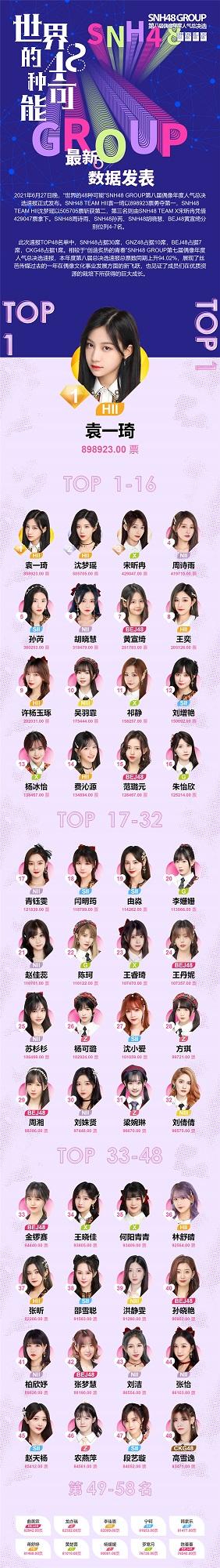 SNH48 GROUP第八届总决选速报发布袁一琦勇夺第一