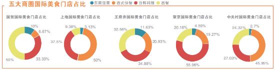北京国际美食呈连锁细分发展趋势