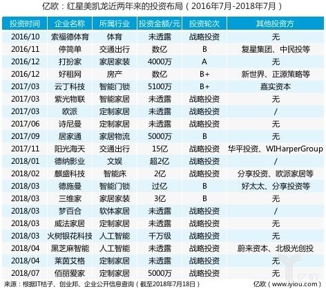 红星美凯龙CEO李斌已离职