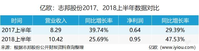 志邦股份营收10.42亿元,同比增长25.69%丨定制股半年报