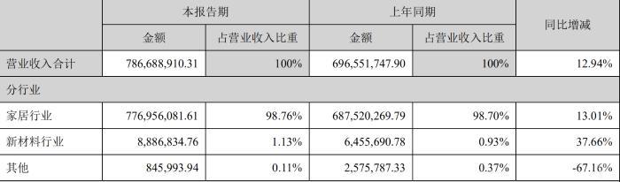 德尔未来上半年净利润下滑21.68%,莫非是丢了西瓜捡了芝麻?