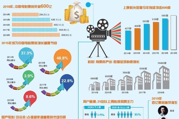 """中国电影的""""600亿""""从哪里来向哪里去"""
