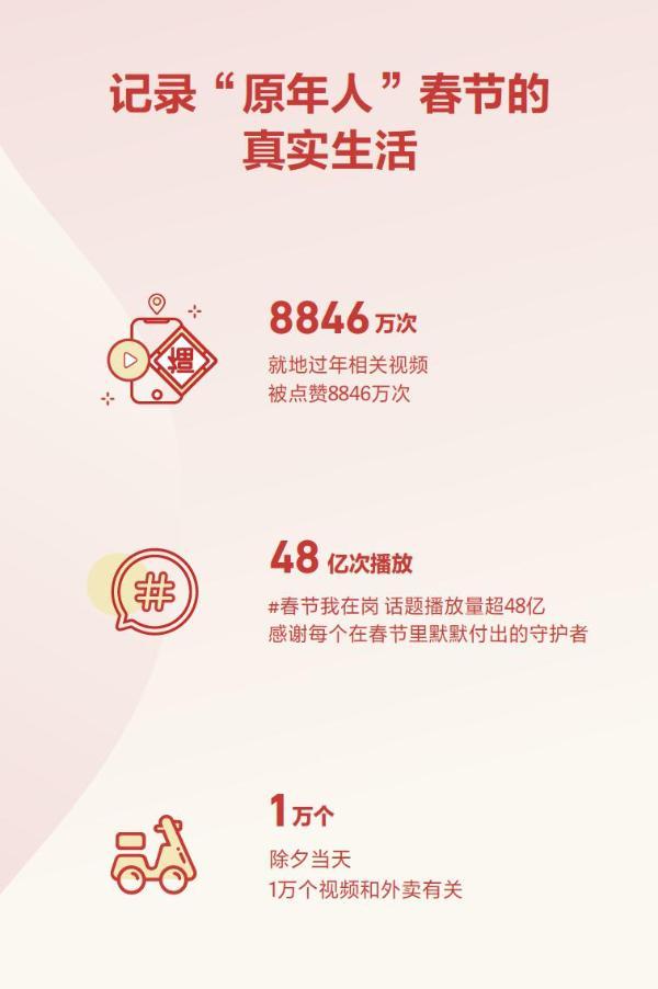 抖音发布春节数据报告 短视频拜年成新年俗