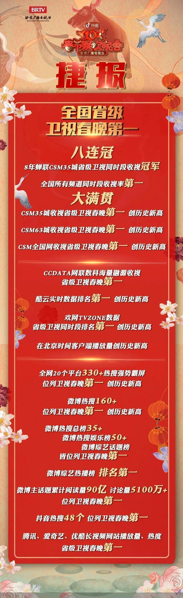 2021北京台春晚 八连冠大满贯 卫视春晚第一名!