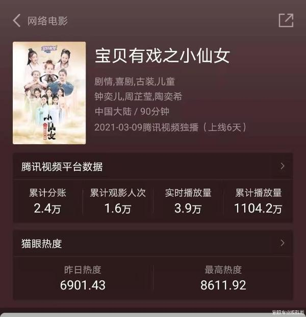 电影《宝贝有戏之小仙女》6天播放量超千万 小演员闯出少儿影视IP大市场