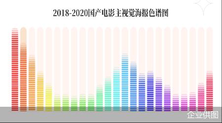 《中国电影海报数据分析报告》:红、蓝色系是近三年电影主视觉海报主要用色