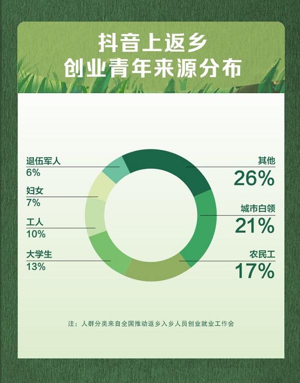 抖音发布首份三农数据报告,农村视频创作者收入同比增长15倍
