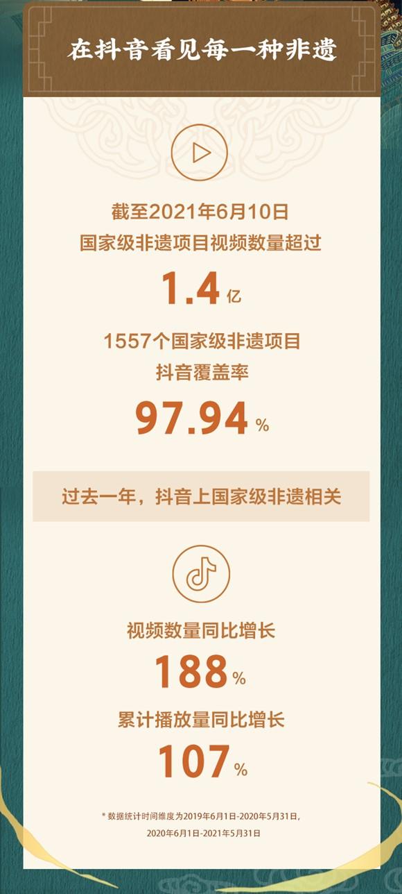 抖音发布非遗数据报告:国家级非遗项目覆盖97.94%