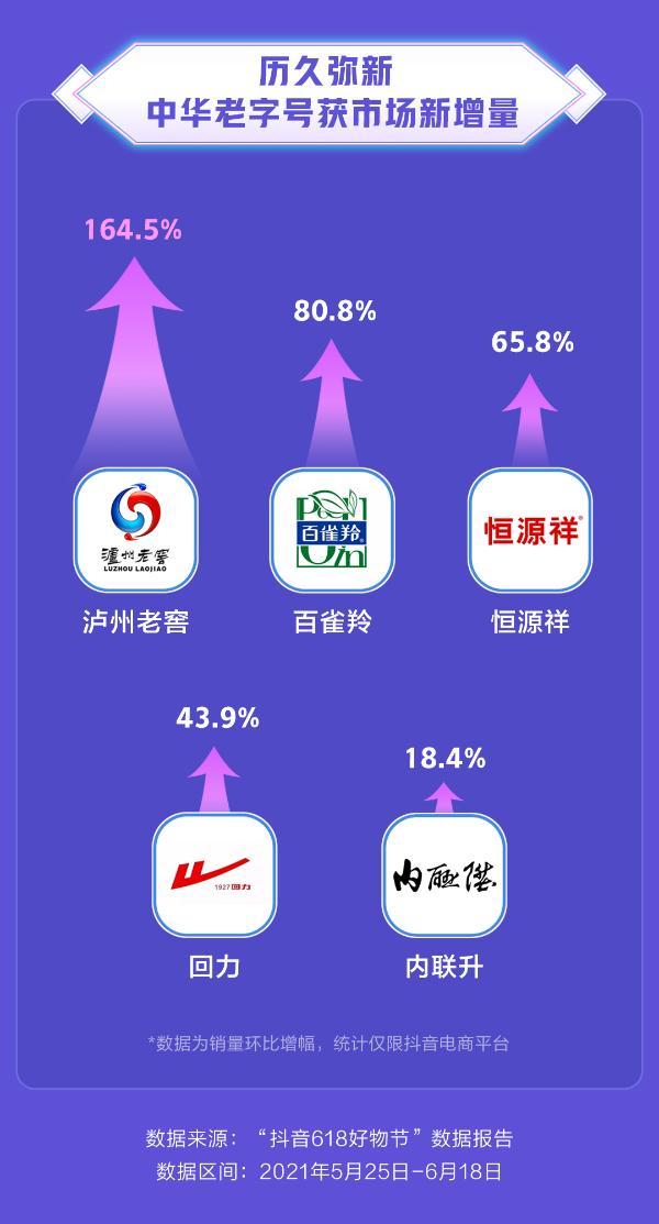 """""""抖音618好物节""""数据发布,兴趣电商成购物新选择"""