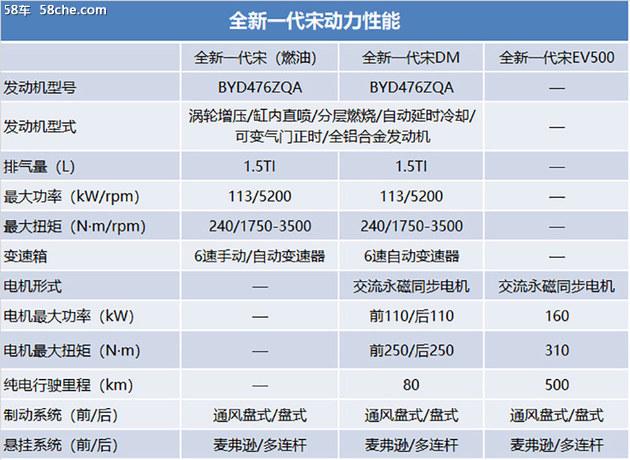 比亚迪全新宋参数曝光 预计8月30日上市