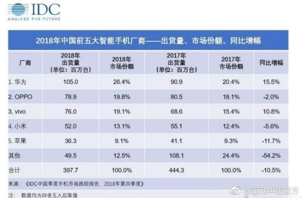 IDC公布2018年度国内市场手机出货量 华为1.05亿台居第一
