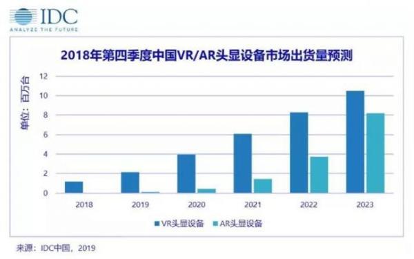 IDC:2018年国产VR独立市场持续高速增长