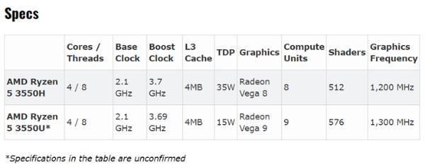AMD锐龙5 3550U曝光:采用Vega 9核显