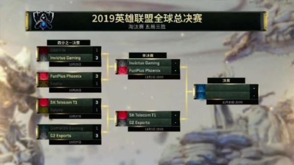 英雄联盟S9全球总决赛四强名单出炉 LPL战队内战保送决赛