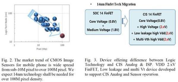 144MP!三星展示最新工艺,传感器像素又创新高!