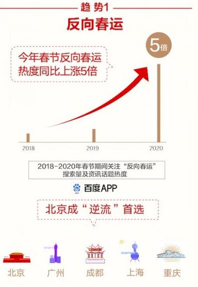 百度发布鼠年春节大数据报告!四大趋势,90后有点忙