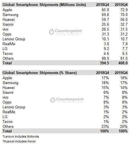 苹果连续3年获销售冠军 全年售出1.974亿部iPhone