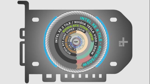 英特尔500W功耗独显规格曝光:核心多到恐怖