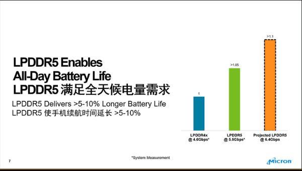 小米10确认首发 美光推出低功耗LPDDR5 DRAM芯片