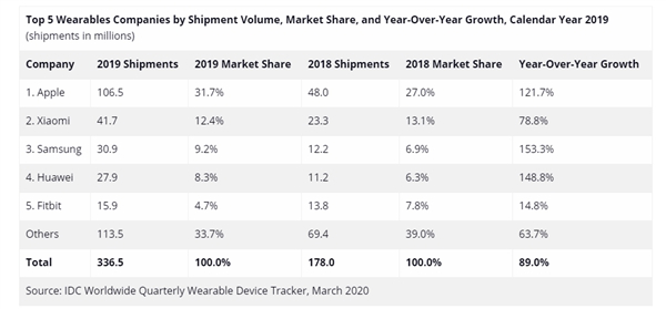 2019全球可穿戴设备市场报告:苹果勇夺冠军,小米紧追其后
