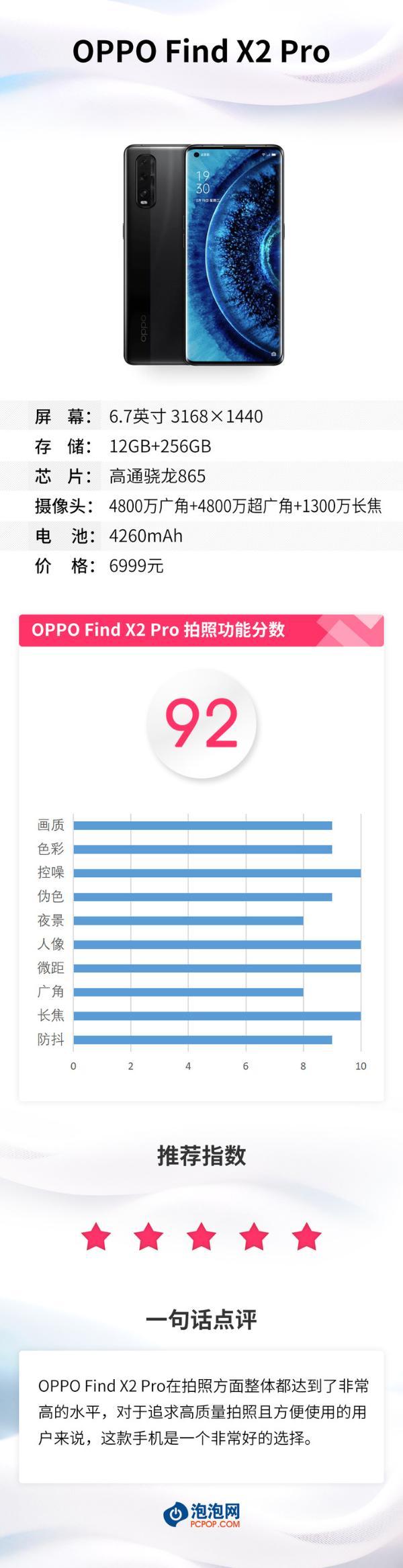 旗舰实力 OPPO Find X2 Pro相机评分:综合92分