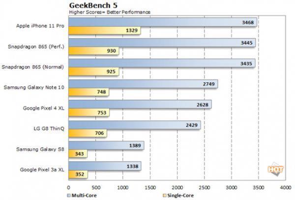 iPhone 12跑分无敌:5nm A14主频首破3GHz