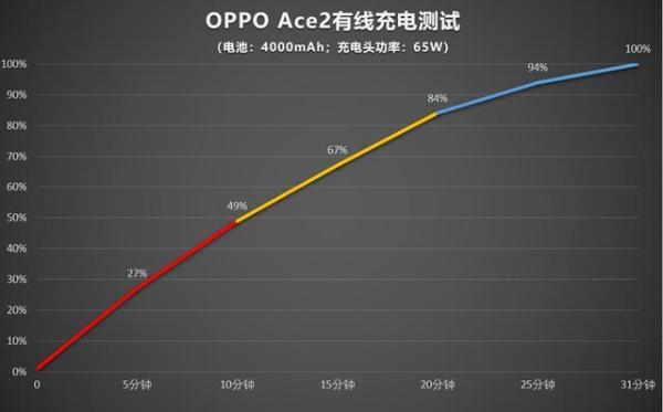 打造全球最快充电,OPPO闪充技术背后的男人