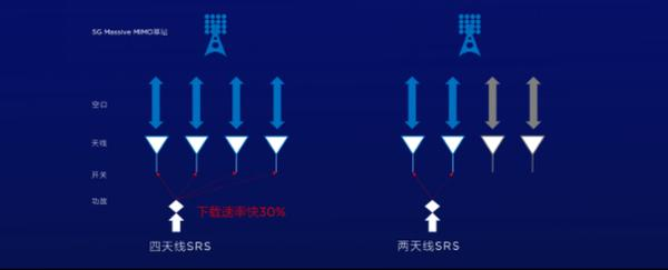 5G到底有多快?荣耀30Pro+网速测试