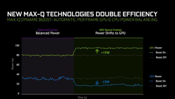 NVIDIA新品发布:搭配十代酷睿游戏本,本月首发