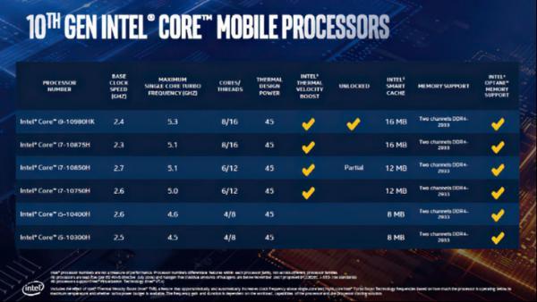 十代酷睿标压处理器正式发布:游戏本迎来性能大升级
