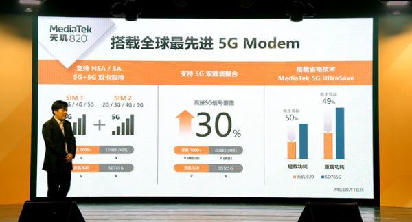 支持双卡双待双5G 跑分超过40w 天玑820正式发布