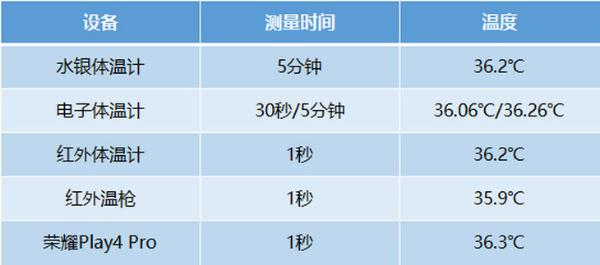 手机测温真的靠谱吗?荣耀Play4 Pro PK专业测温工具