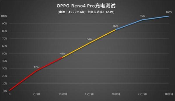 充电还能这么快?OPPO Reno4全系搭载65W超级闪充