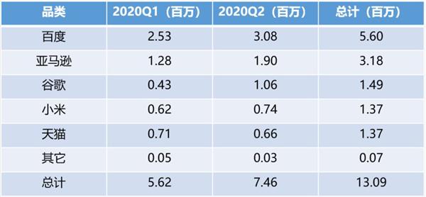 2020年上半年全球智能音箱销量数据出炉,小度成最大赢家