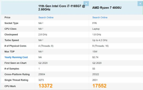 i7-1165G7跑分成绩曝光 单核成绩超锐龙R7