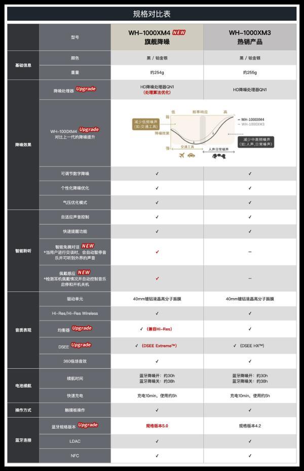 索尼1000XM4上市 国行售价2899元