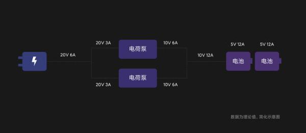 小米官方揭秘120W充电技术原理