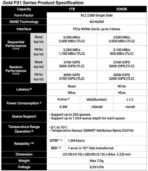 SK海力士首发128层TLC SSD,2280规格