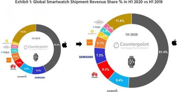 2020年上半年全球智能手表营收数据出炉,苹果继续领跑市场