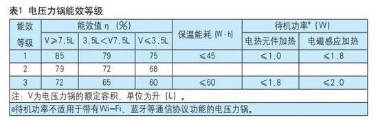 电压力锅能效标准发布,2021年8月1日起正式实施!