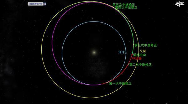 驶向火星,天问一号探测器顺利完成深空机动